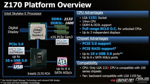 ASUS Z170 Platform Overview
