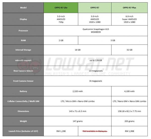 OPPO R7 Series Comparisons