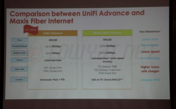 UniFi Advance vs Maxis Fiber Internet