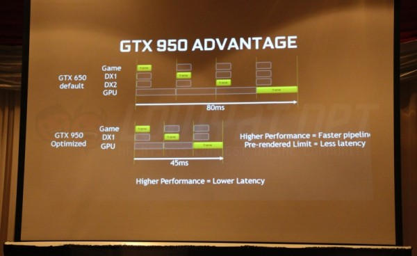 Dota 2 Latency: NVIDIA GeForce GTX 950 vs GTX 650