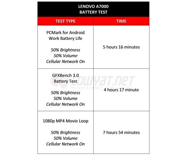 Lenovo A7000 Battery Drain Test