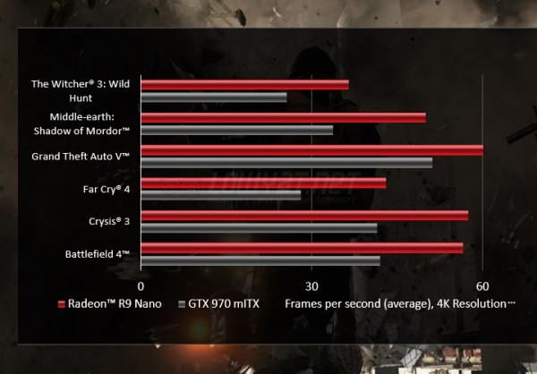 AMD Radeon R9 Nano vs NVIDIA GTX 970 mini-ITX at 4K Resolution