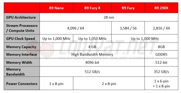 AMD Radeon R9 Nano Specifications vs R9 Fury X, R9 Fury, and R9 290X