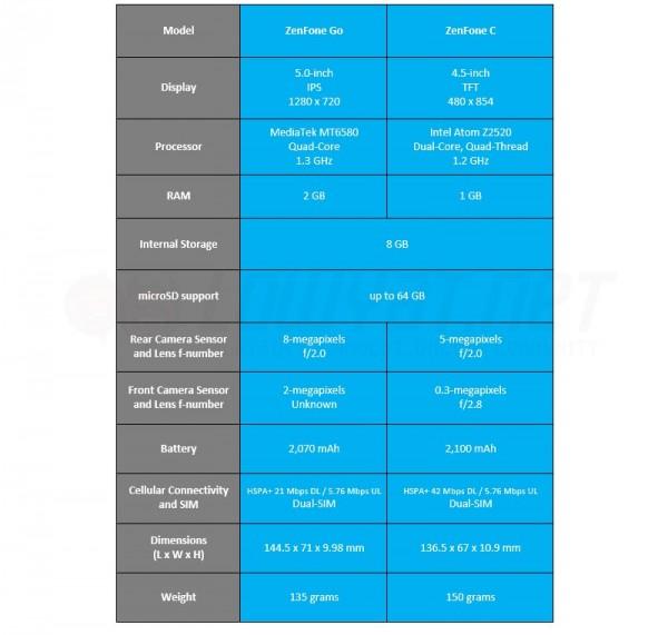 ASUS ZenFone Go vs ZenFone C