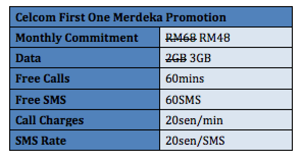 Celcom First One Plan Merdeka Promotion 3GB Data
