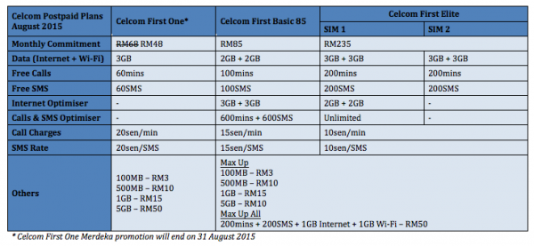 Celcom Postpaid Plans as of August 2015