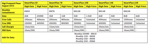 Digi Postpaid Plans as of August 2015