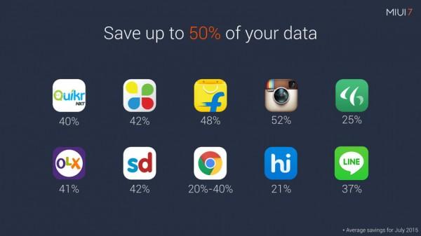 MIUI 7 Data Saver