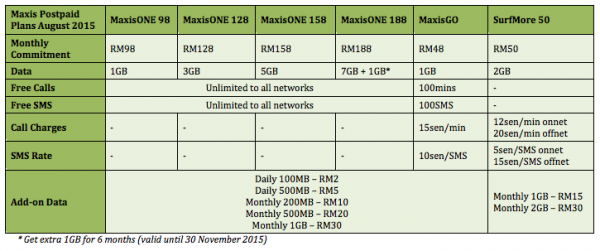 Maxis Postpaid Plans As of August 2015