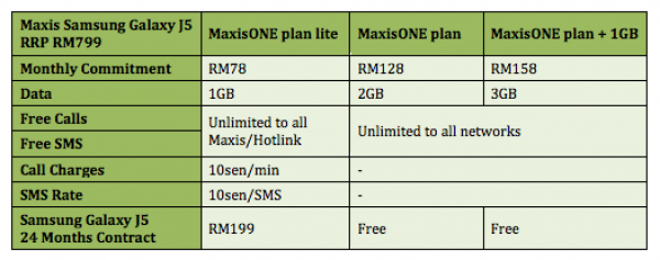 Maxis Samsung Galaxy J5 Plans