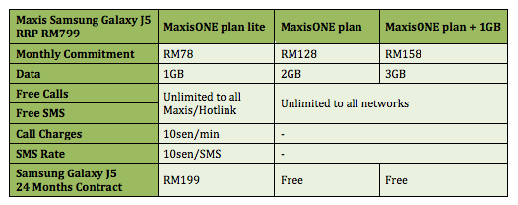 Maxis Now Offering Samsung Galaxy J5 From RM0   Lowyat NET