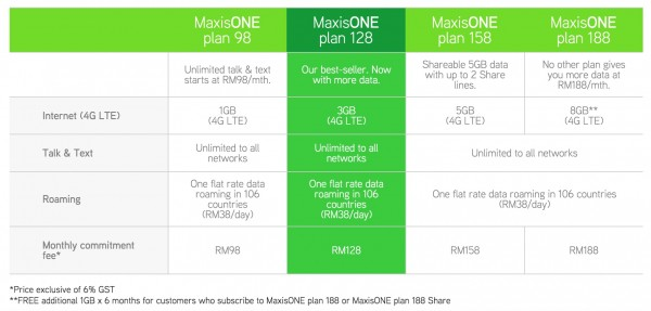 New MaxisONE plans August 2015
