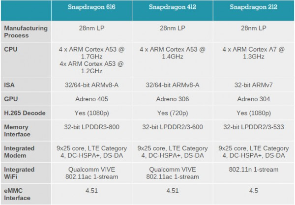 Qualcomm Snapdragon 212, 412 and 616 Processor specs