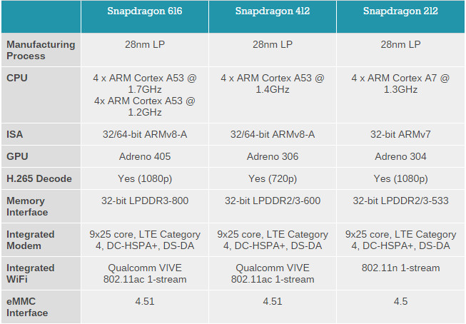 Qualcomm Announces Snapdragon 212, 412 and 616 Processors ...