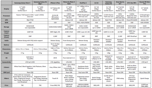 Spec Sheet Samsung Galaxy Note 5 vs Samsung Galaxy S6 Edge Plus vs OnePlus 2 vs 2015 Flagship smartphones