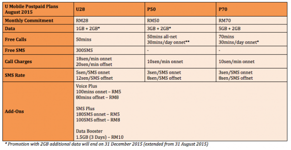 U Mobile Postpaid Plans as of August 2015