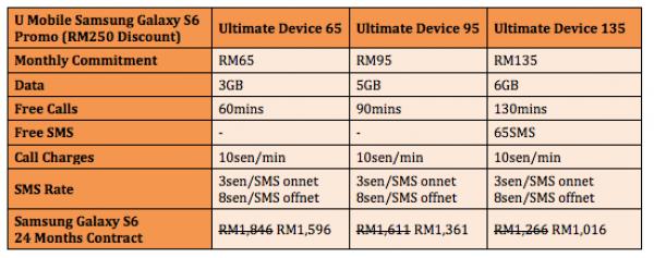 U Mobile Samsung Galaxy S6 Postpaid Bundle Promotion RM250 Discount