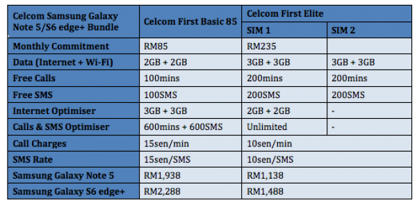 Celcom Samsung Galaxy Note 5 and s6 edge plus Bundle