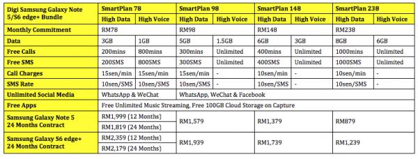 Digi Samsung Galaxy Note 5 and Galaxy S6 edge Plus Bundle