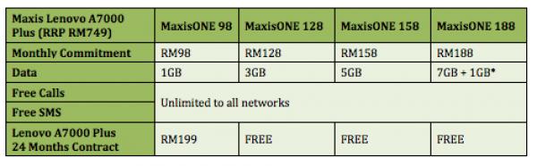Maxis Lenovo A7000 Plus Plans