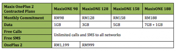 Maxis OnePlus 2 MaxisONE Plans contract