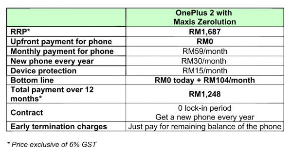 Maxis OnePlus 2 Zerolution Official