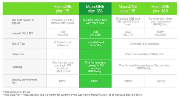 MaxisONE Postpaid Plans August 2015