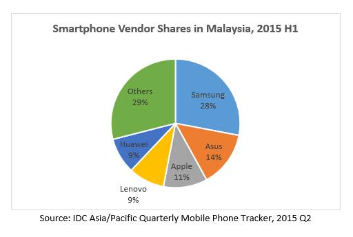 Smartphone Vendor Shares 2015H1 IDC
