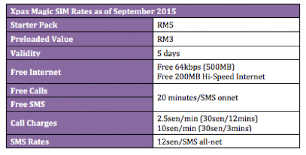 Xpax Rates as of September 2015