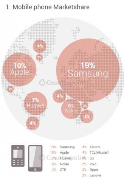 counterpoint-research-q2-smartphone-brands