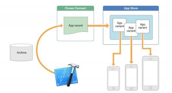 iOS App Slicing