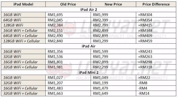 iPad Prices in Malaysia as of September 2015