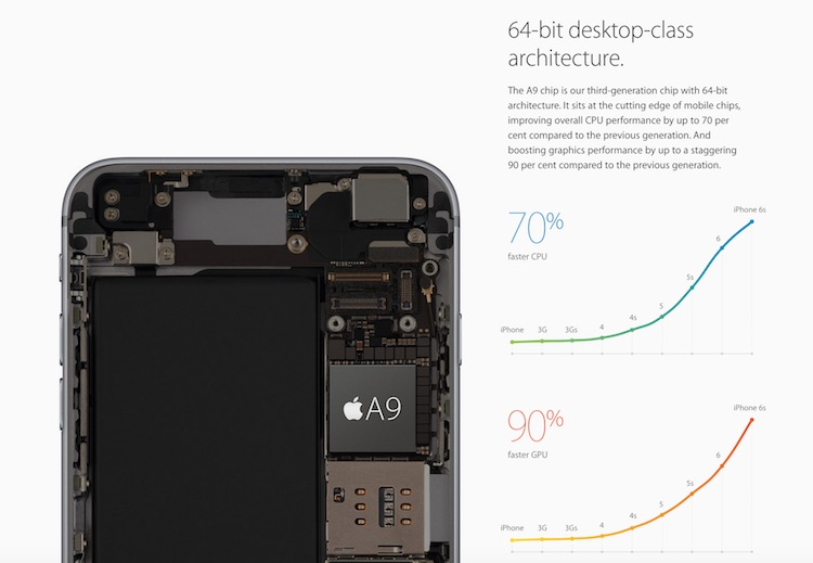 iPhone 6S A9 Processor and Performance