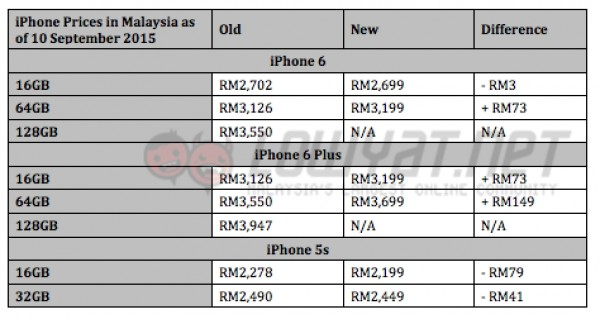 iPhone Price in Malaysia as of September 2015