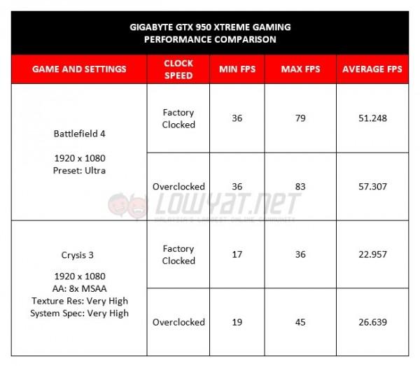 GIGABYTE GTX 950 Xtreme Gaming