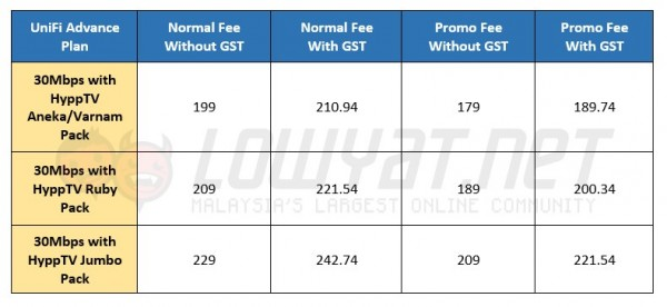 TM UniFi Advance 30Mbps Promotional Prices - 15 Oct 2015