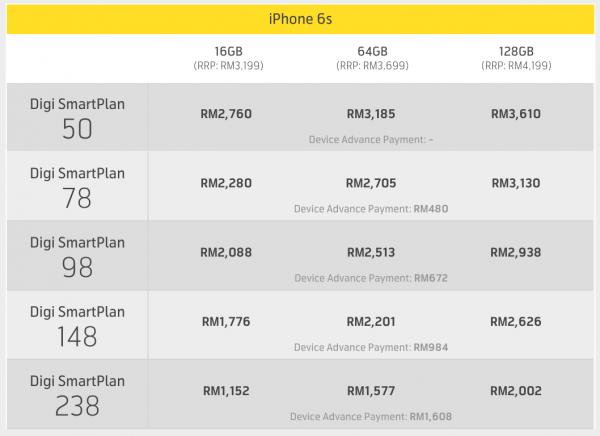 Digi iPhone 6s Plans