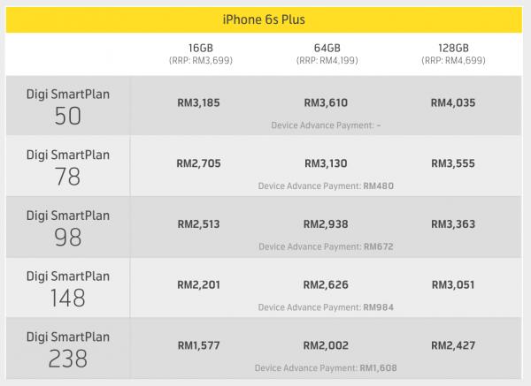Digi iPhone 6s Plus Plans