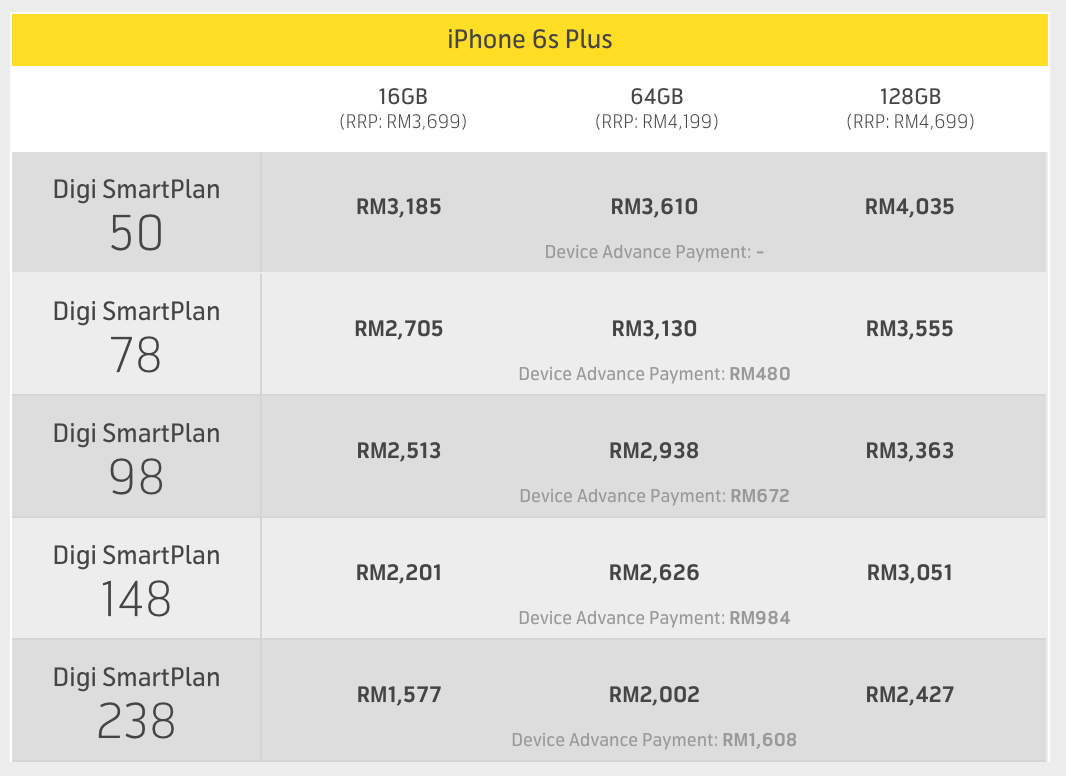 Digi Iphone  Plus Plan