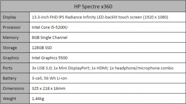 HP Spectre x360 Specs