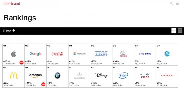 Interbrand Best Global Brand 2015 Ranking