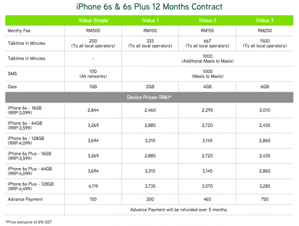 Maxis iPhone 6s and iPhone 6s Plus Plans 12 Months Contract