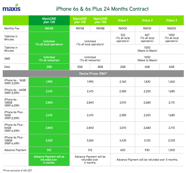 Maxis iPhone 6s and iPhone 6s Plus Plans 24 Months Contract