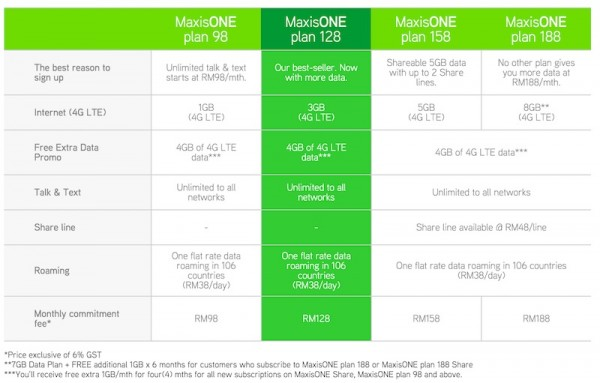 MaxisONE plans with free 4GB of data