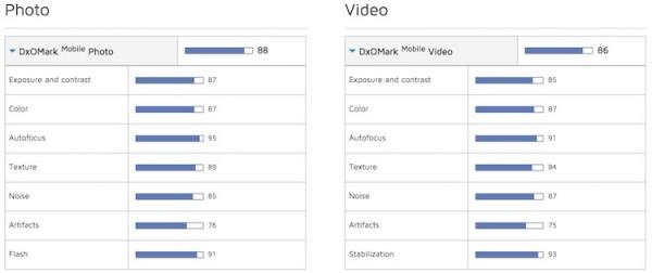 Sony Xperia Z5 DxOMark Scores