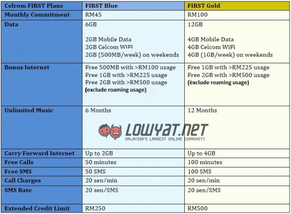Celcom-new-first-blue-gold1