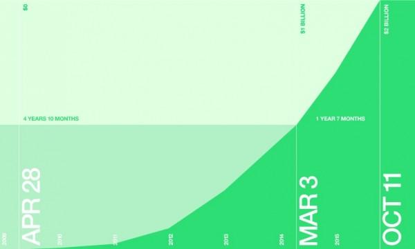 Kickstarter $2 Billion Graph
