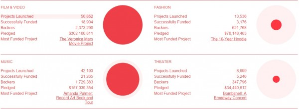 Kickstarter Creative Projects Funded
