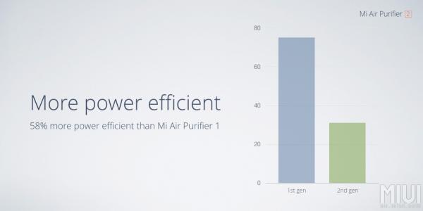 mi air purifier 2 energy