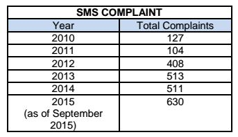 sms-complaint-cfm-unsolicited